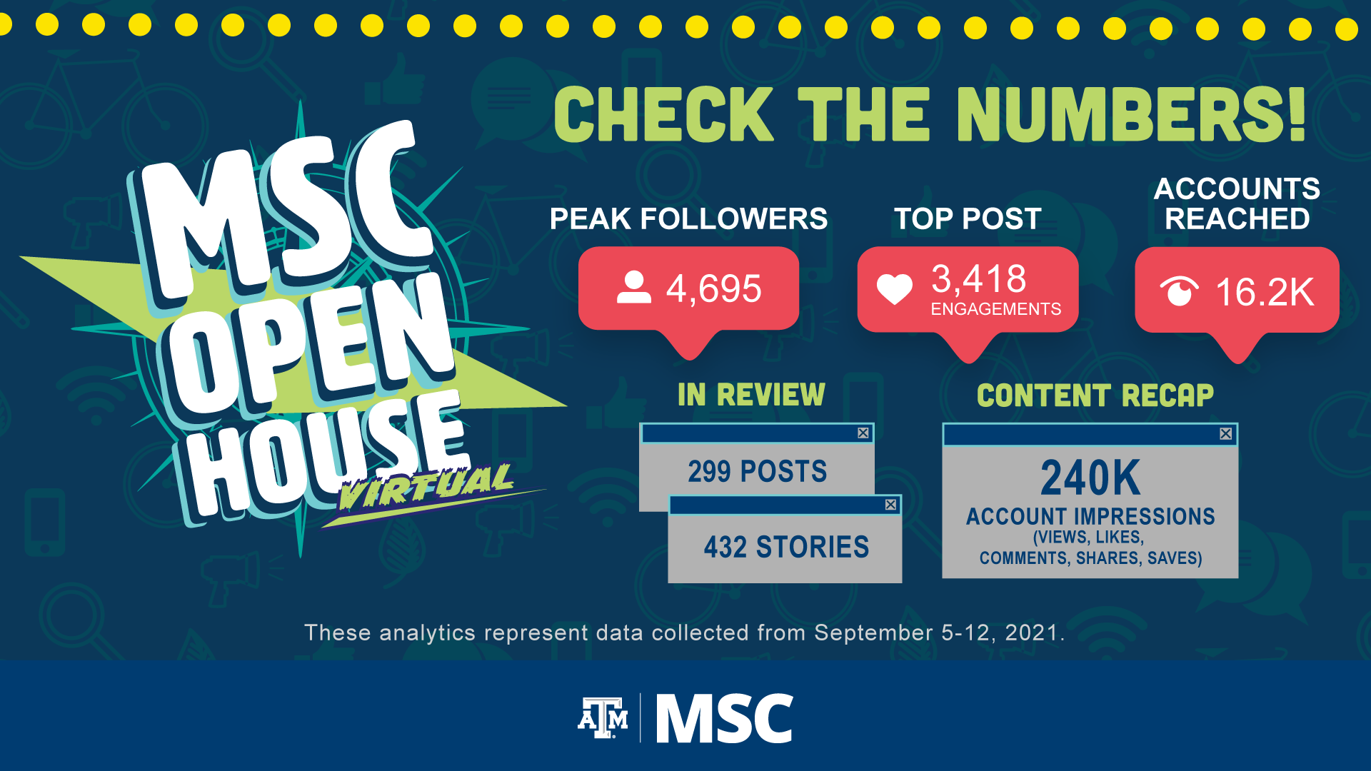 MSC Open House Virtual: Check the Numbers! Peak Followers: 4, 695. Top Post: 3, 418 Engagements. Accounts Reached: 16.2 K. In Review: 299 Posts, 432 Stories. Content Recap: 240K Account Impressions (Views, Likes, Comments, Shares, Saves) These analytics represent date collected from September 5-12, 2021.